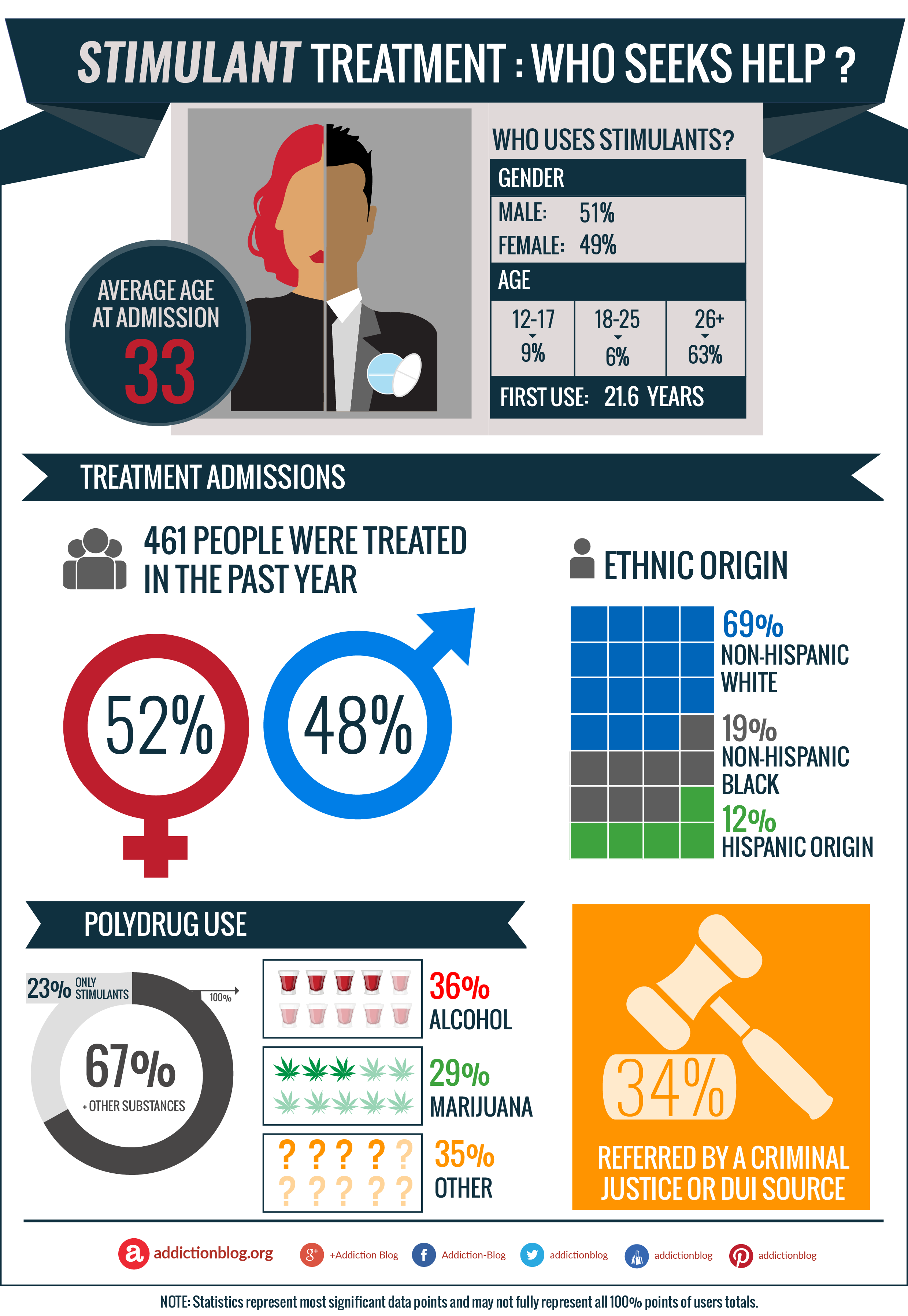 Stimulants addiction treatment: Who seeks help for stimulant drug abuse? (INFOGRAPHIC)