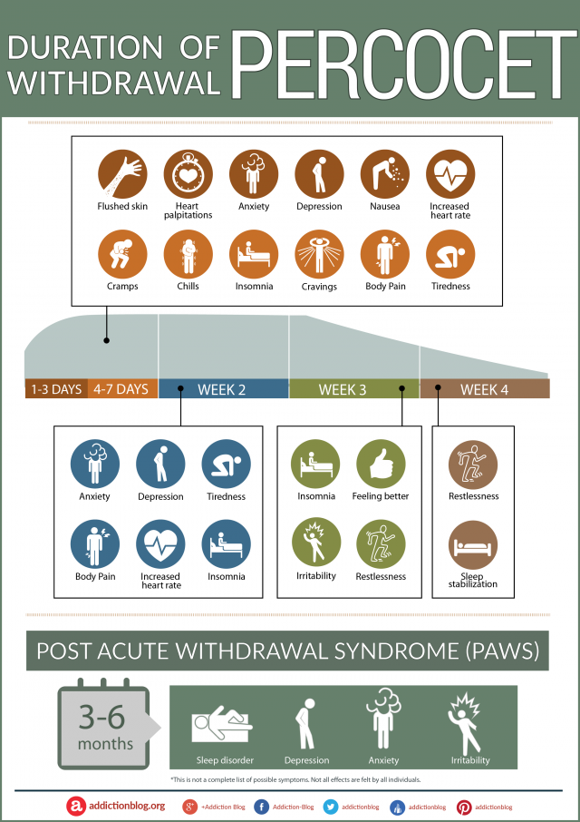 The Percocet Withdrawal Timeline Chart