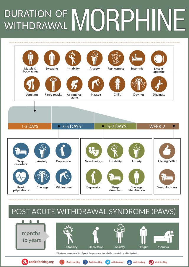 The Morphine Withdrawal Timeline Chart