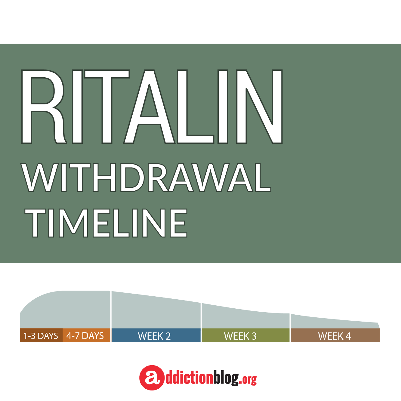 The Ritalin Withdrawal Timeline Chart