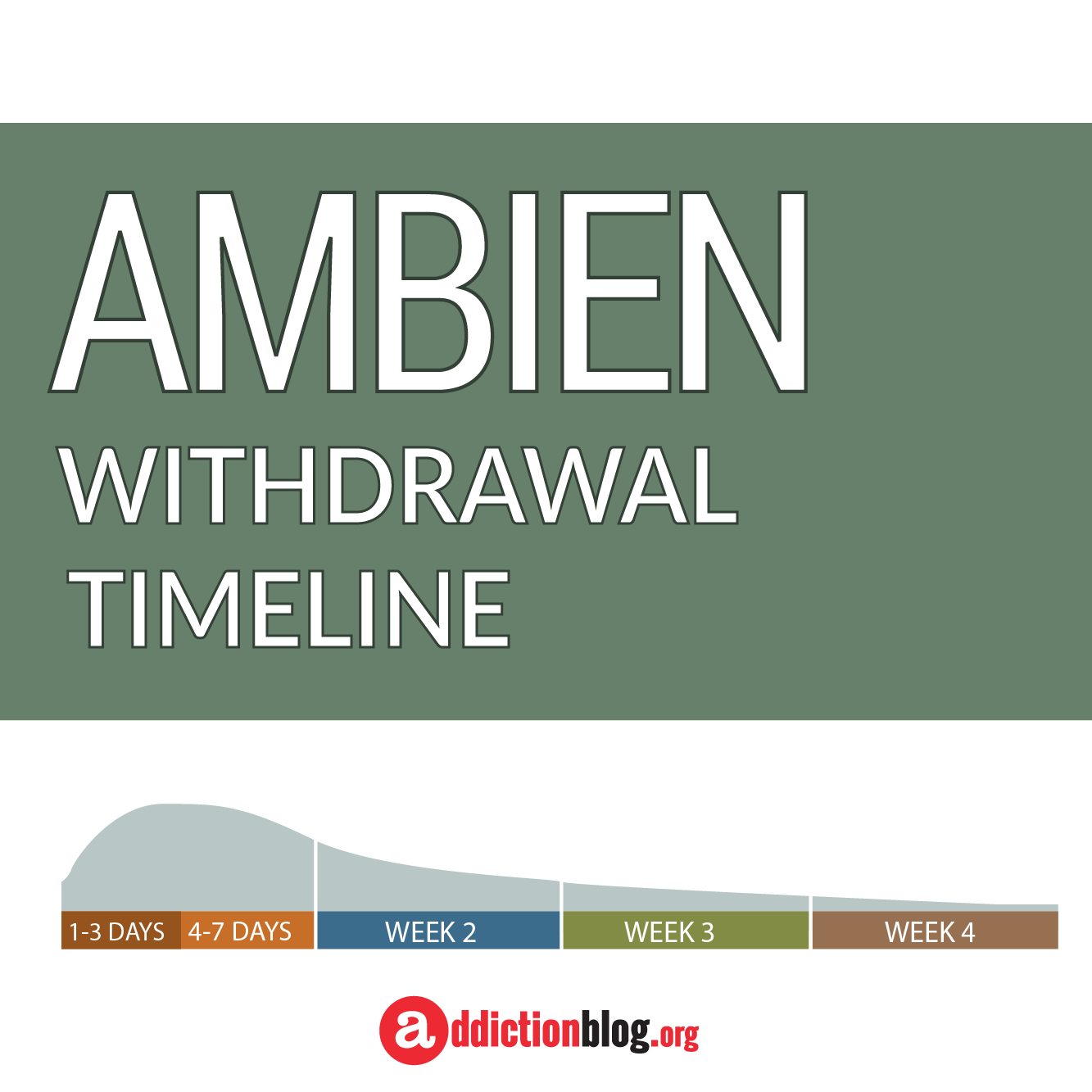 The Ambien Withdrawal Timeline Chart