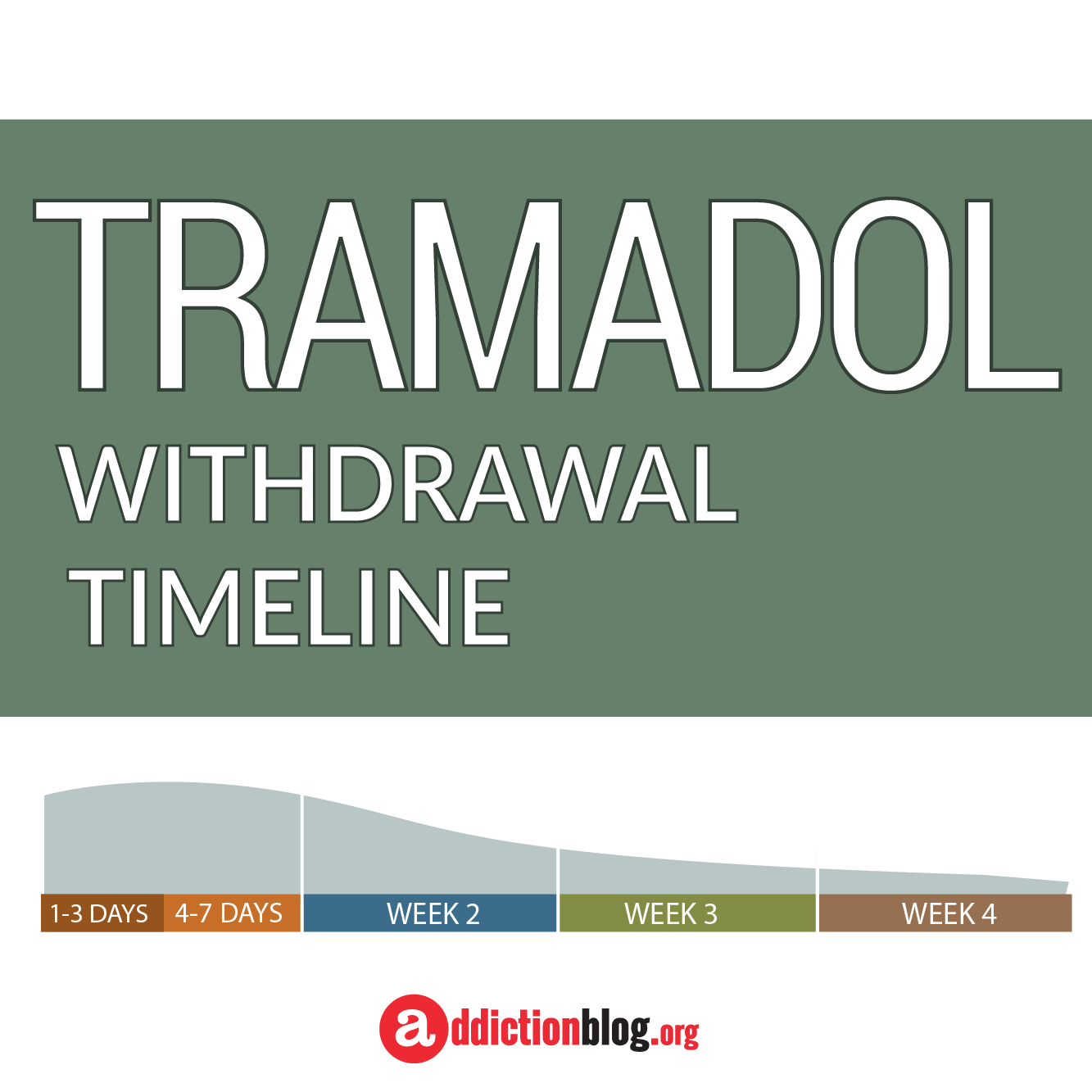 The Tramadol Withdrawal Timeline Chart