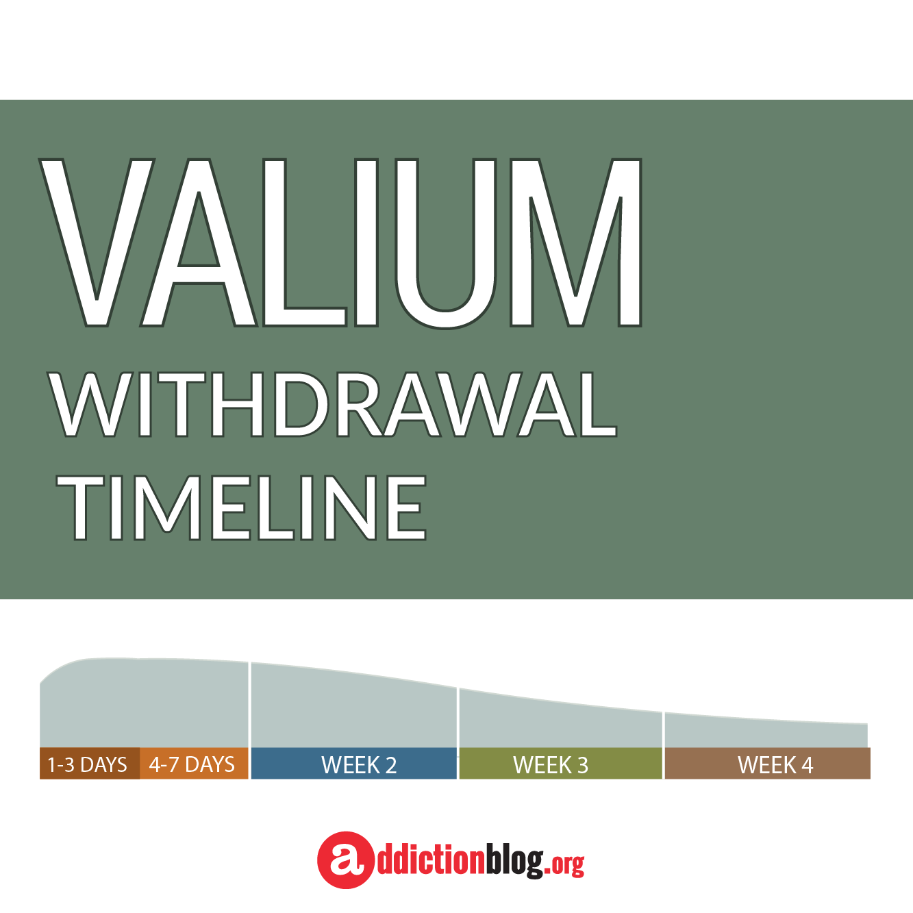 The Valium Withdrawal Timeline and Intensity Chart