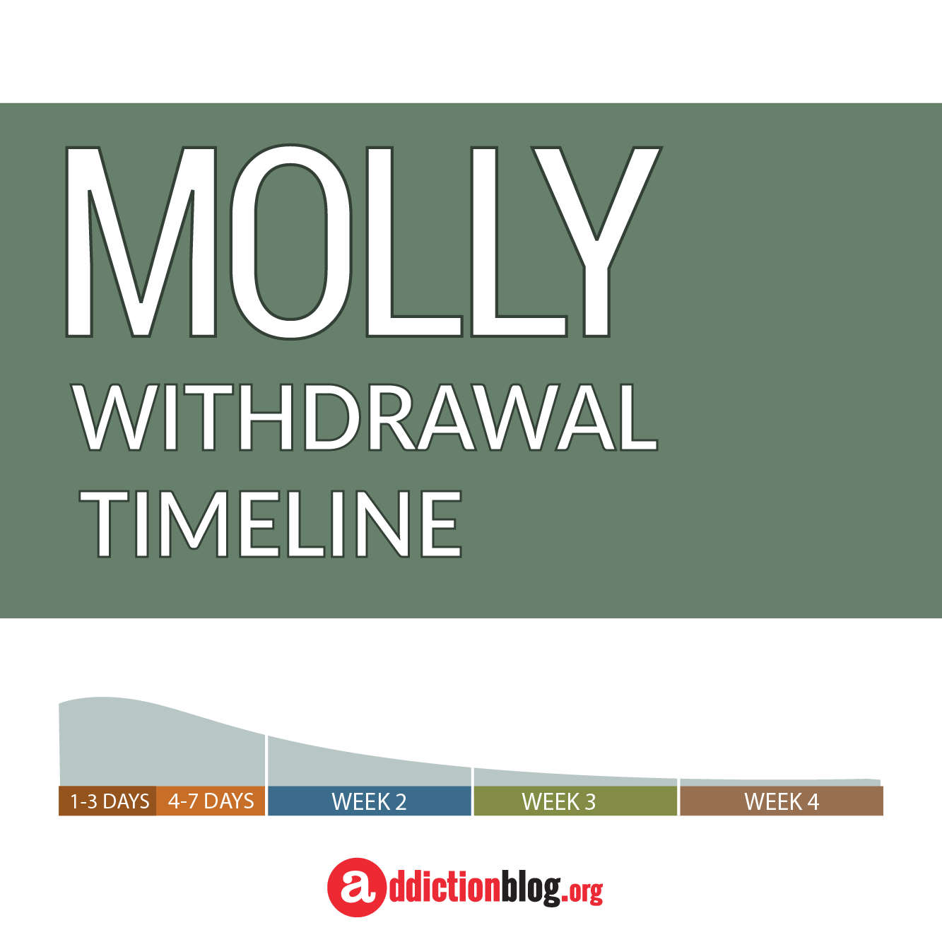 The Molly Withdrawal Timeline Chart