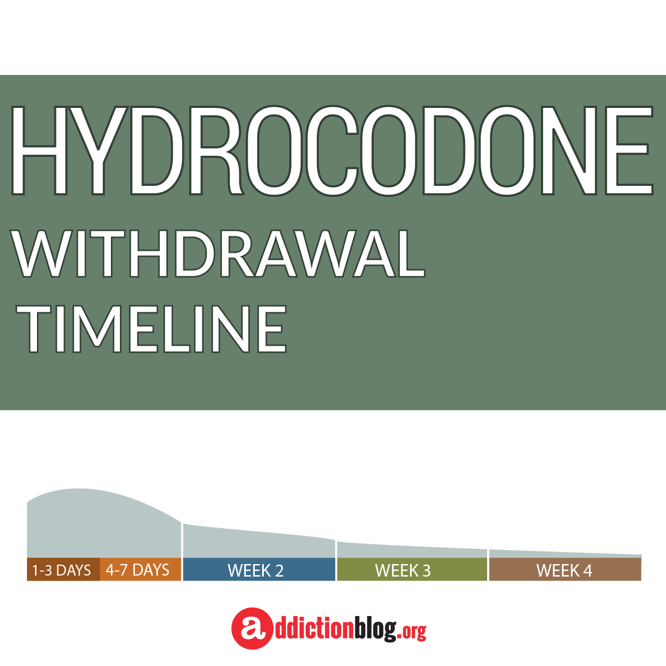 Hydrocodone Withdrawal Timeline: A Guide to Detox Symptoms