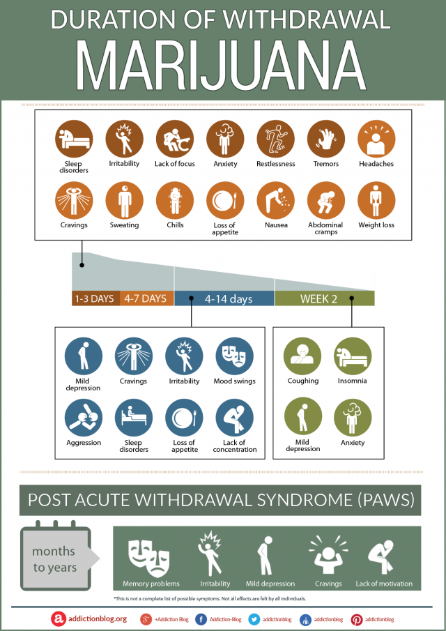 Marijuana Withdrawal Timeline and Symptoms Duration [INFOGRAPHIC]