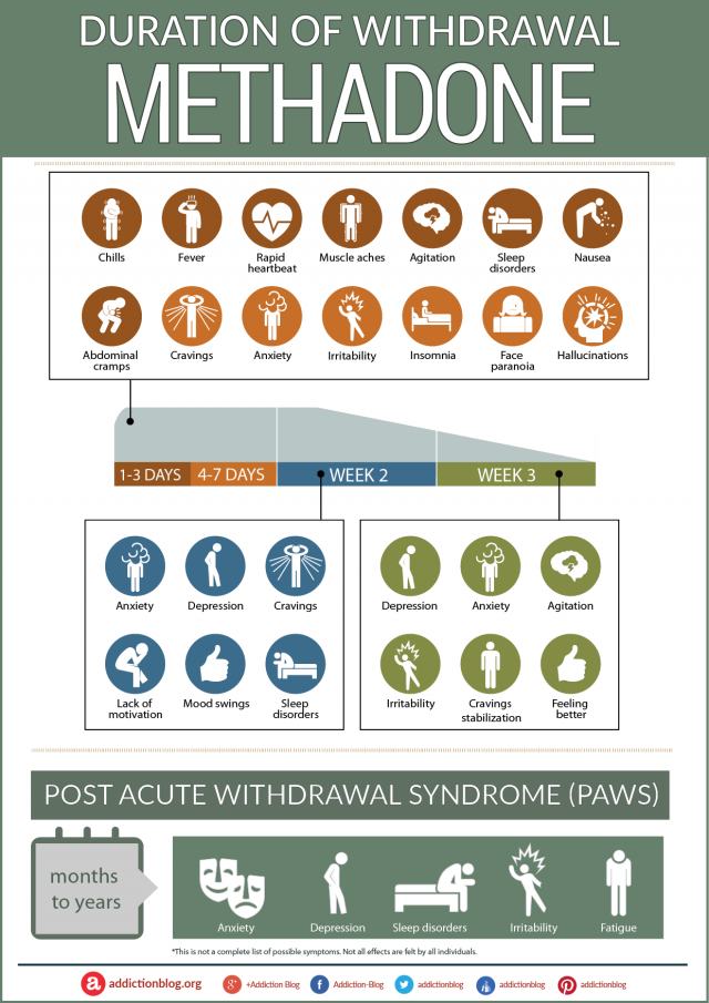 Methadone Withdrawal and Detox Symptoms Timeline (INFOGRAPHIC)