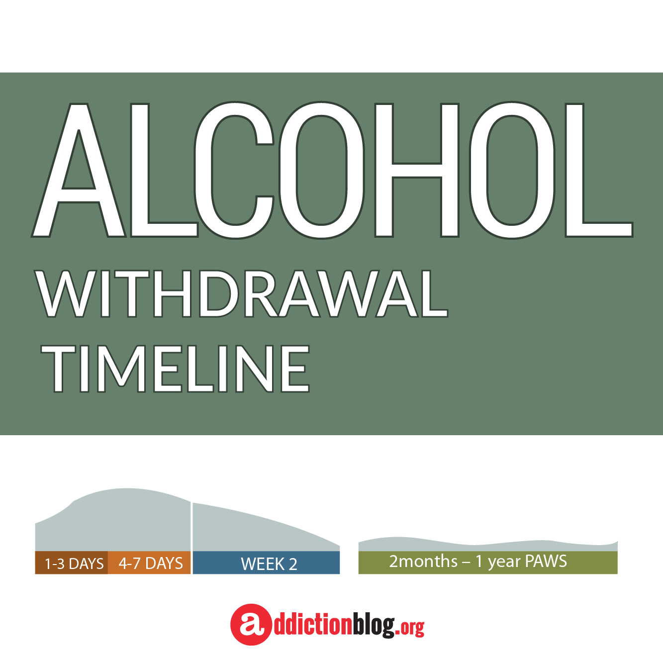 Alcohol Withdrawal Timeline: A Guide To Detox Symptoms
