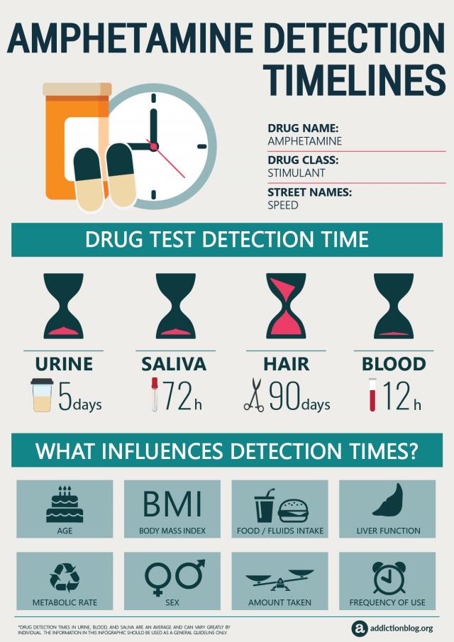 Amphetamine Detection Timelines (INFOGRAPHIC)