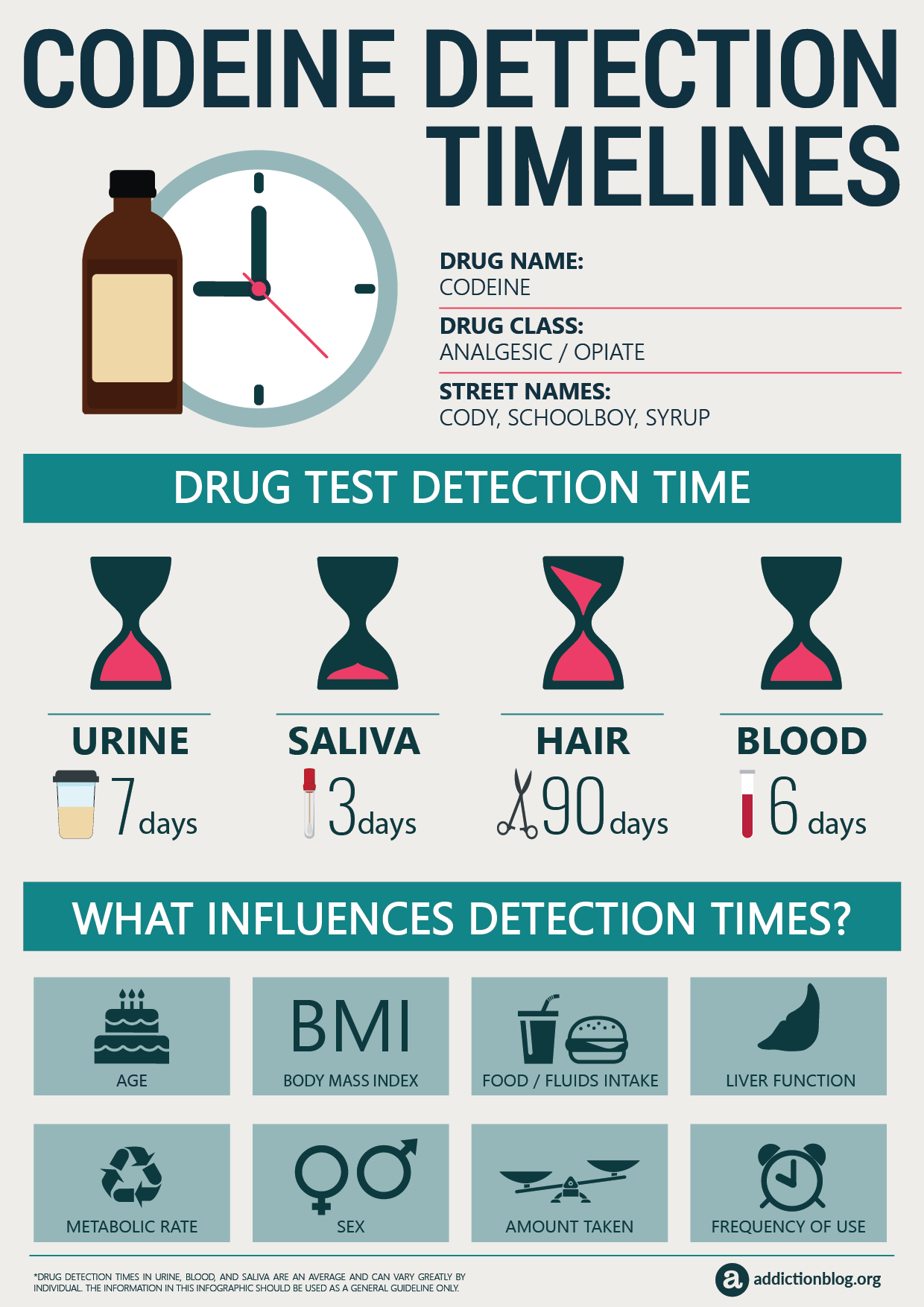 Codeine Detection Timelines [INFOGRAPHIC]