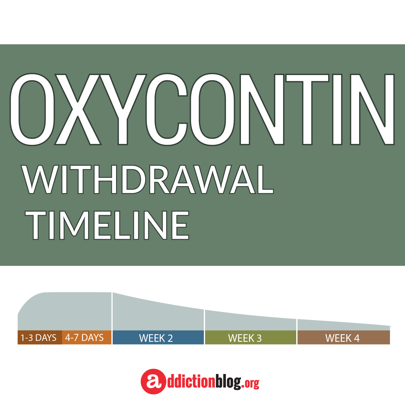 The OxyContin Withdrawal Timeline Chart