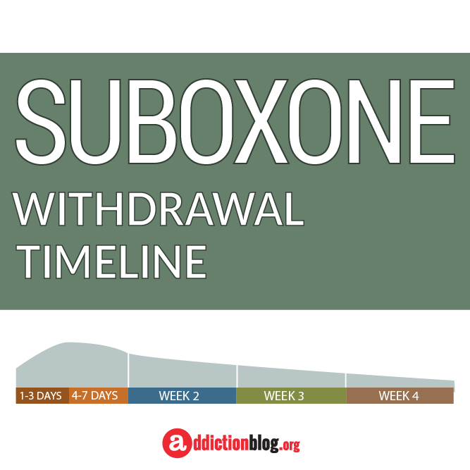 The Suboxone Withdrawal Timeline Chart (INFOGRAPHIC)