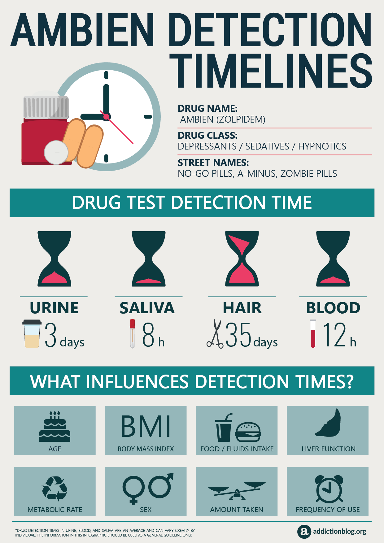 Ambien Detection Timelines [INFOGRAPHIC]