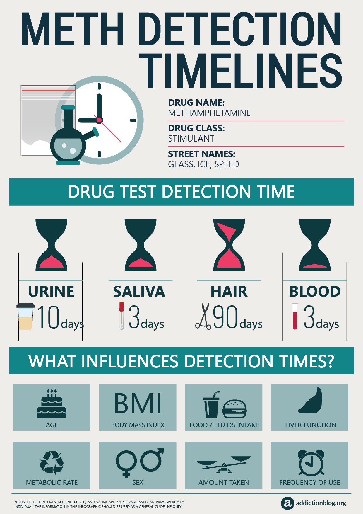 Meth Detection Timelines [INFOGRAPHIC]