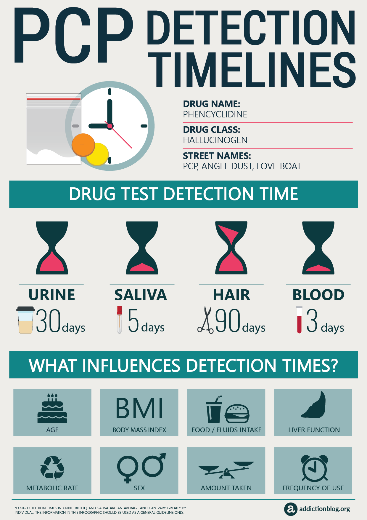 PCP Detection Timelines [INFOGRAPHIC]