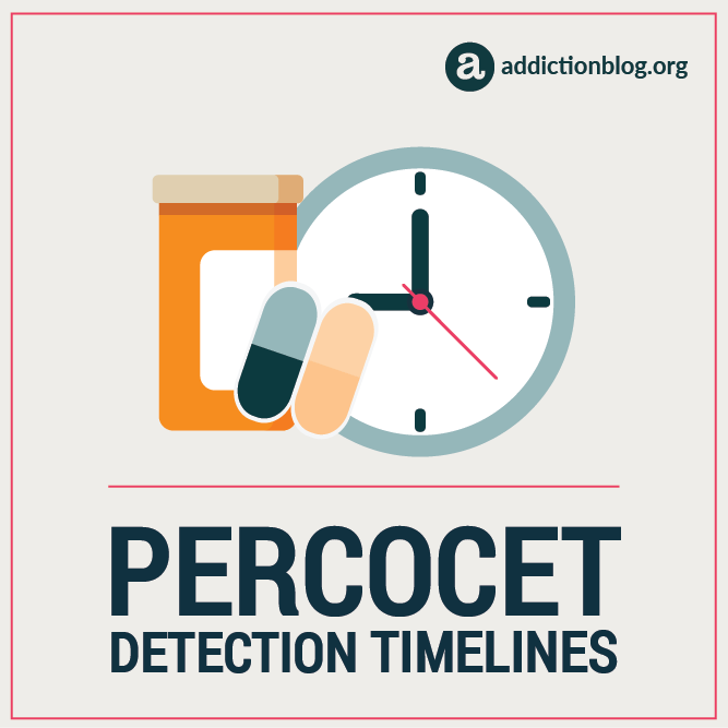 Percocet Detection Timelines [INFOGRAPHIC]