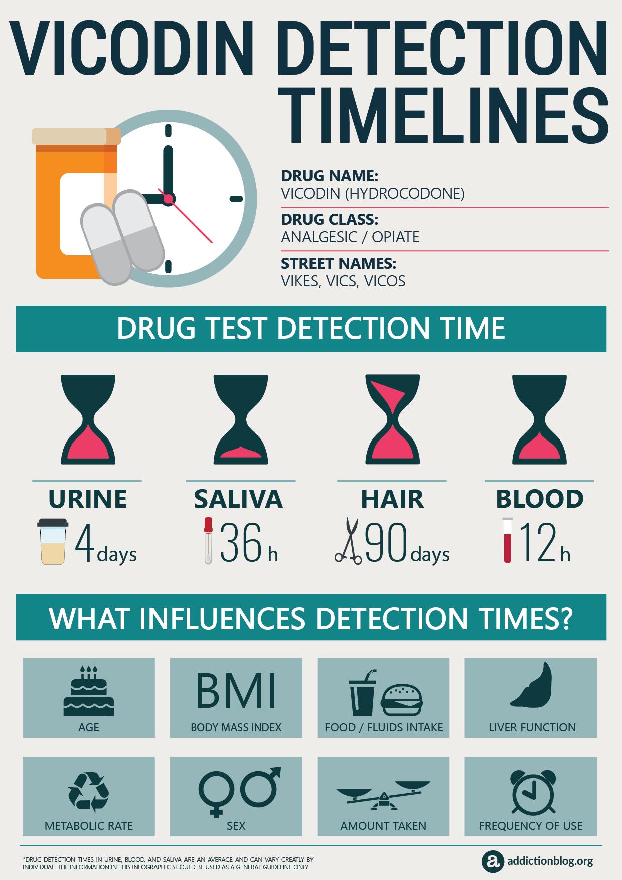 Vicodin Detection Timeline [INFOGRAPHIC]