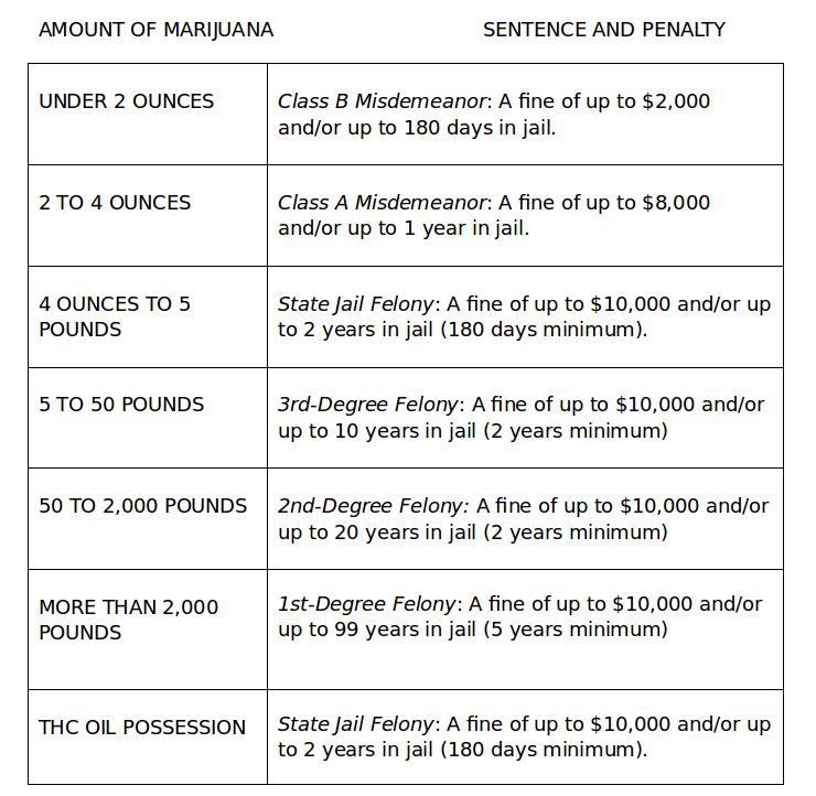 Marijuana Laws in Texas